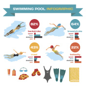 Set of infographics about swimming in the pool.