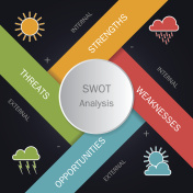 SWOT analysis circle template with main objectives