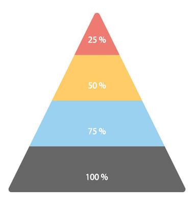 商业图表市场金字塔