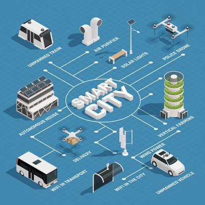 智能城市技术等距流程图