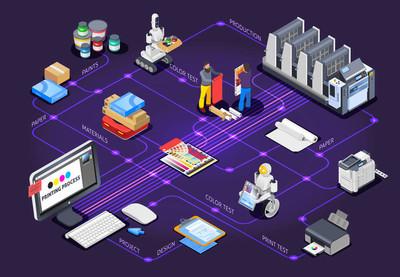 印刷业的设计流程图概念