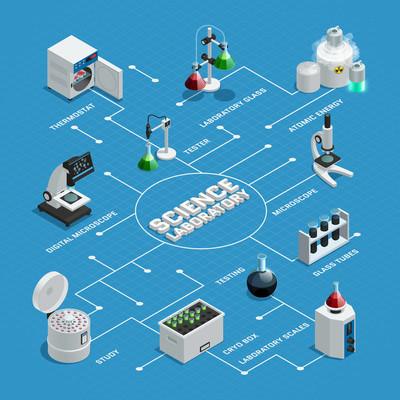 科学实验室等距流程图