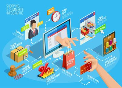 购物在线等距分布图流程图海报