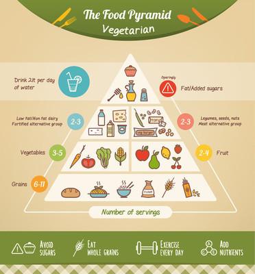 素食食物金字塔
