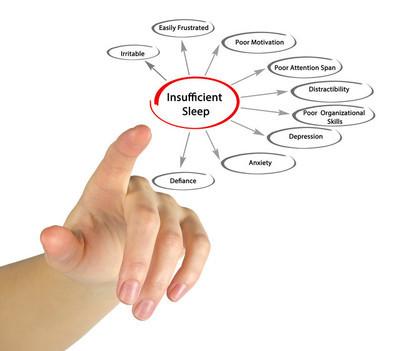 睡眠不足的关系图